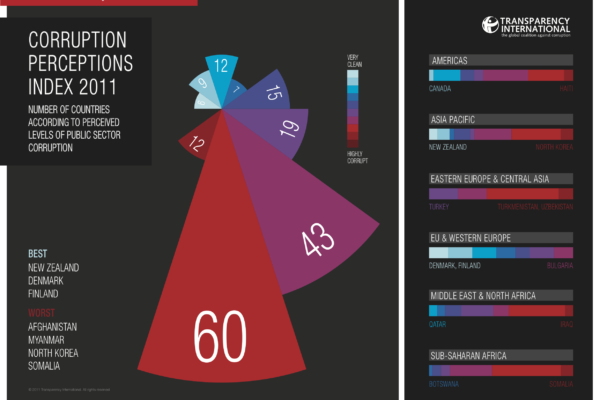 Corruption Perceptions Index 2011