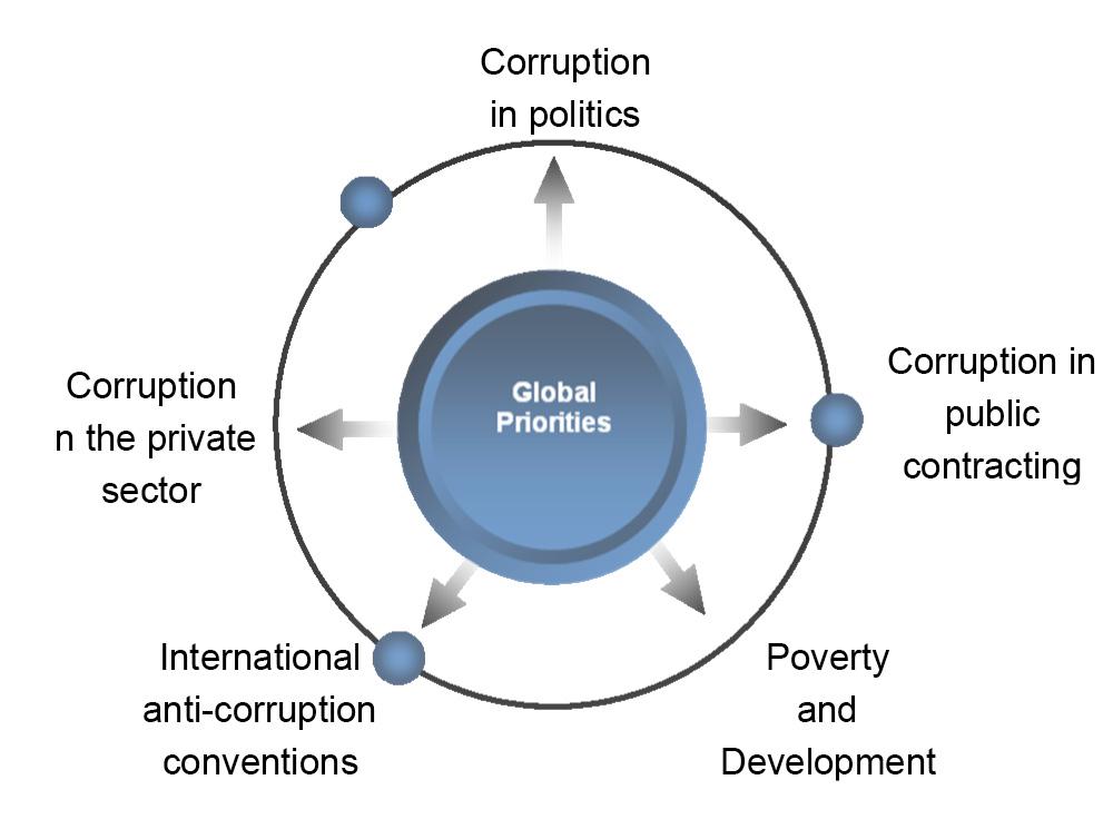 Transparency International's 5 Global Priorities